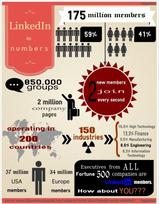 LinkedIn in numbers