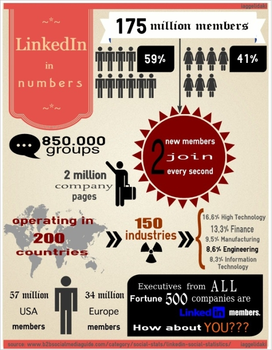 LinkedIn in numbers